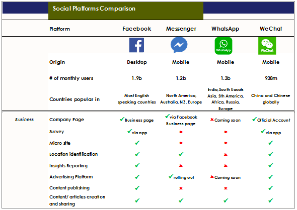 Wechat comparison table