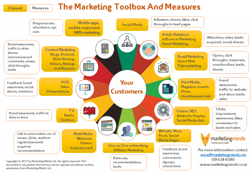 A Complete Guide to Marketing Channels 1